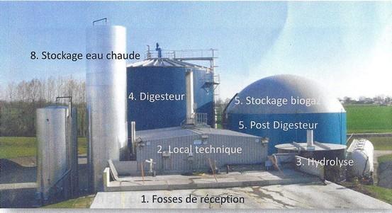 Biogasyl, vue d'ensemble de l'installation
